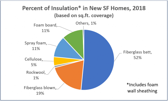 Insulation materials ranked by their use by home builders. Chart courtesy of Home Innovation Research Labs.